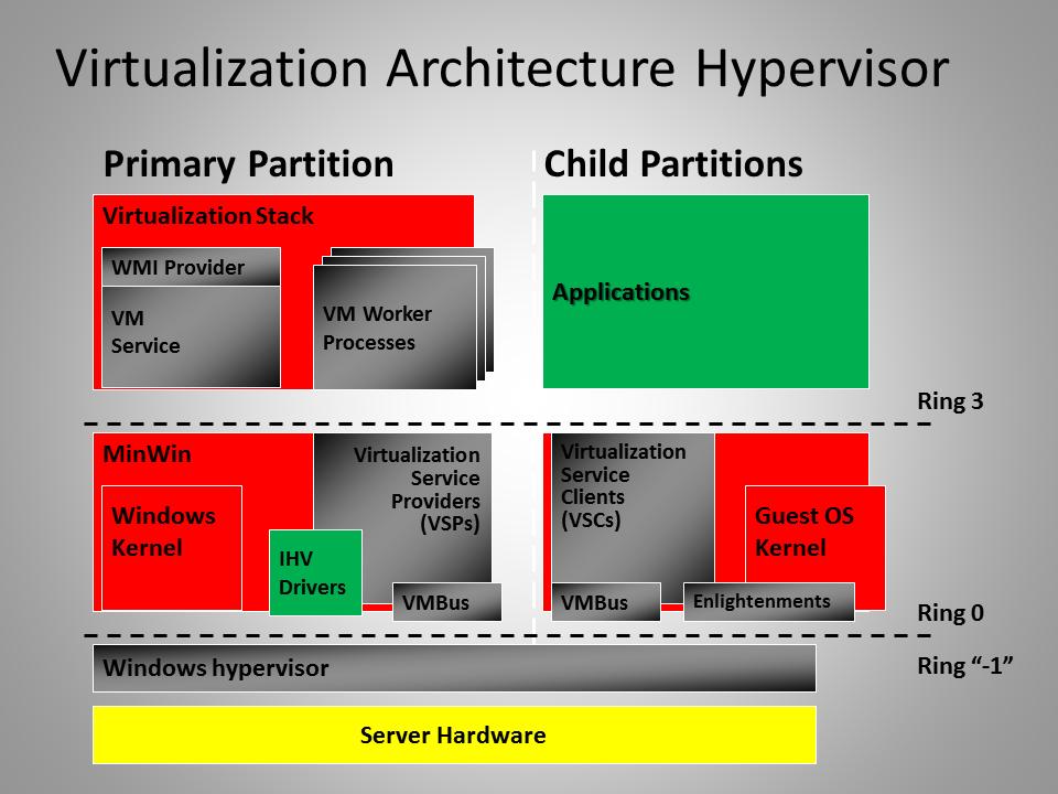 Virtualisation architecture