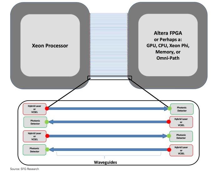 Silicon photonics entre CPU et FPGA