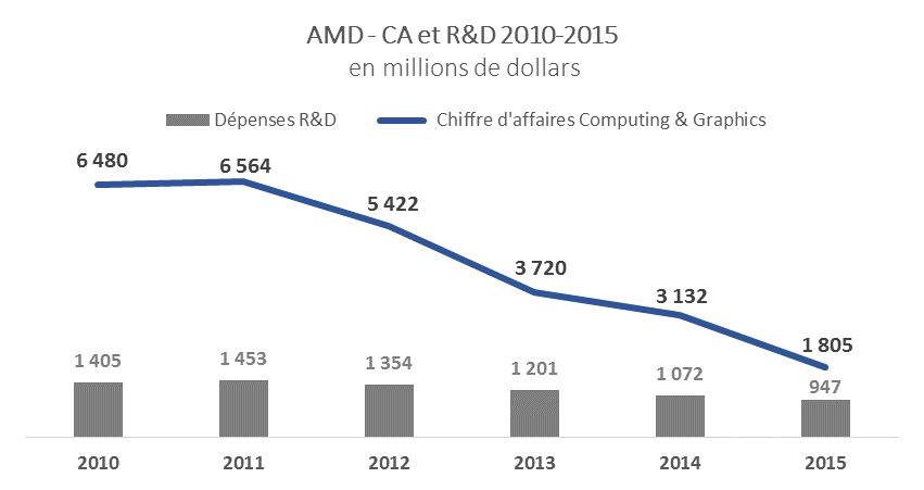 CA AMD 10-15v3