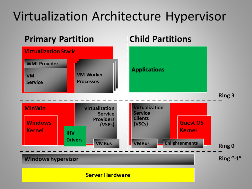 Virtualisation architecture