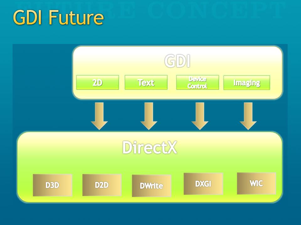 Futur de GDI