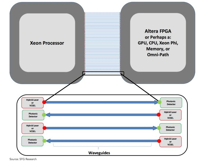 Silicon photonics entre CPU et FPGA