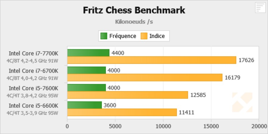 Kaby Lake - Fritz Chess Benchmark