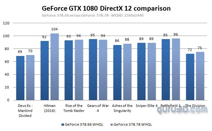 Guru3D - 378.78 vs. 378.66