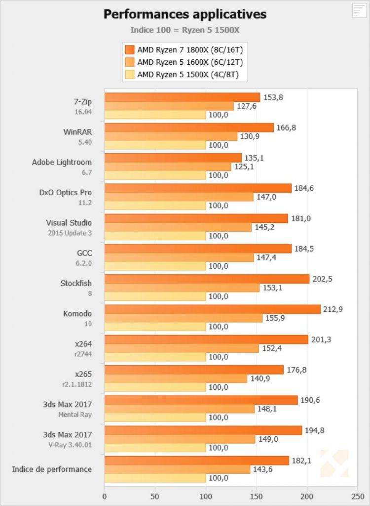 Performances Rysen - Hardware.fr